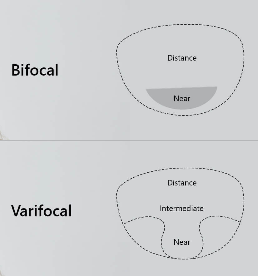 bifocal and progressive